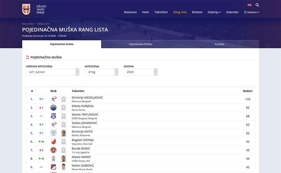 Judo Federation of Serbia